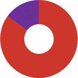 Impact Breakdown Pie Chart 2018-19